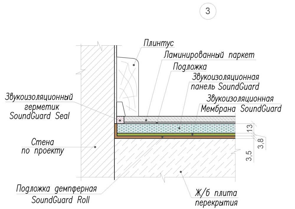 3. Премиум - мембрана+панель под ламинат