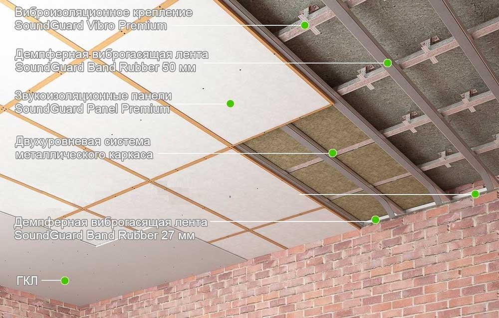 СГ потолок Премиум